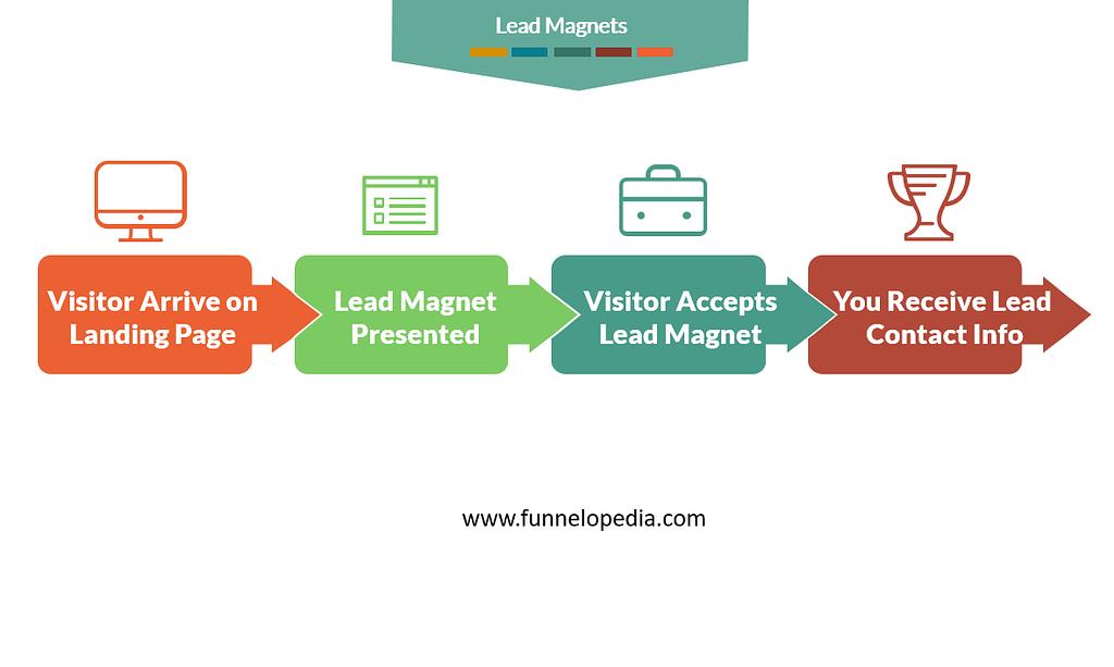 Sales Funnel - Lead Magnets - Funnelopedia