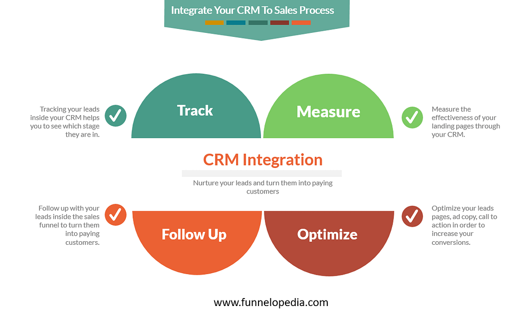 Integrate Your CRM to Sales Process - funnelopedia