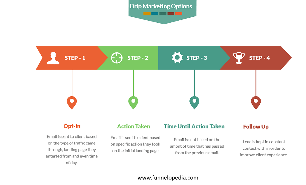 Drip Marketing Options - Sales funnel opt-in - Funnelopedia