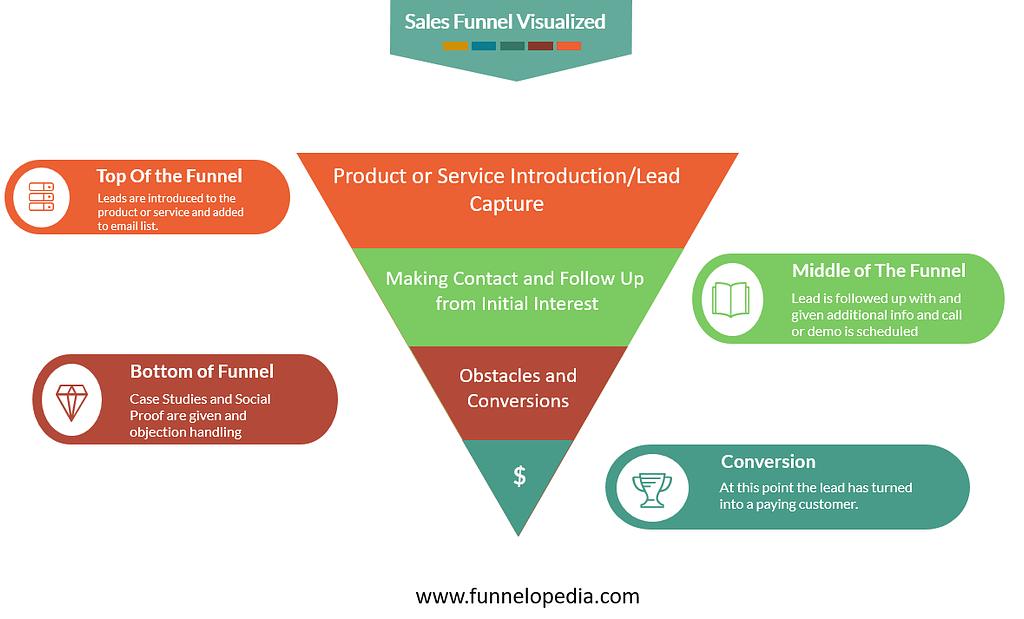 Sales Funnel Visualized - Funnelopedia