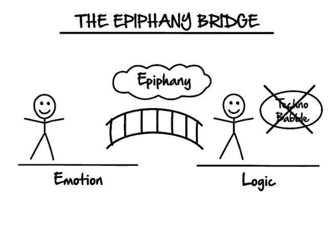 ExpertSecrets-Epiphany Bridge