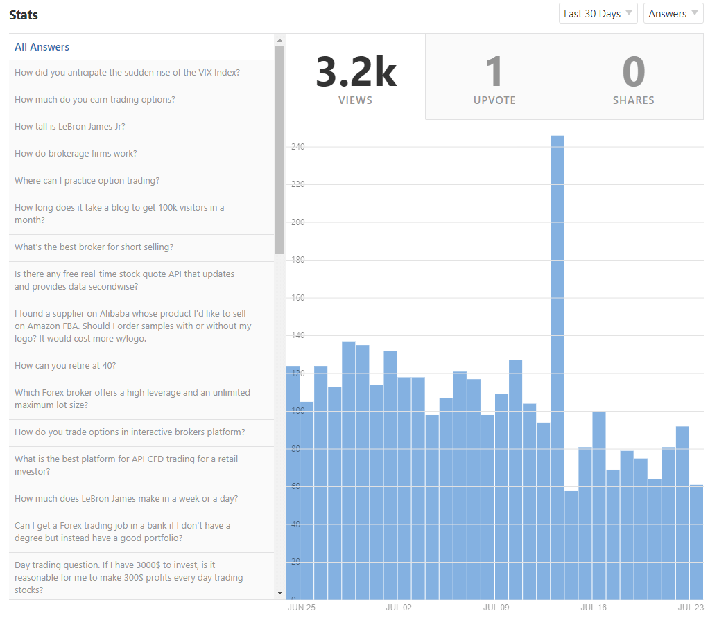 Answer Questions on Quora ​ - stats